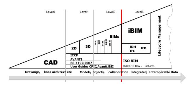 bim-maturity-diagram-uk-bew-richards-2008-2