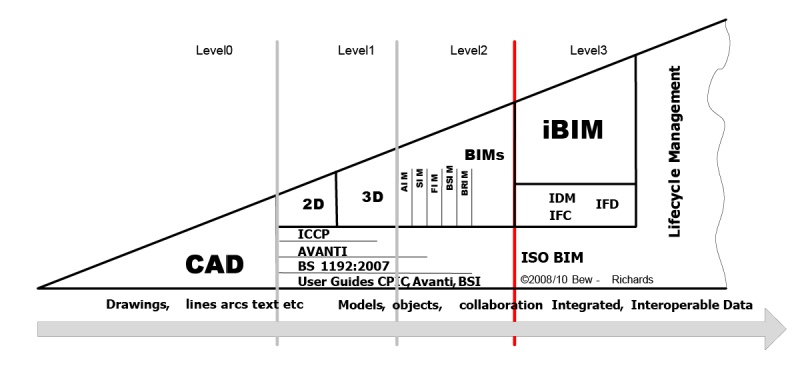 bim-maturity-diagram-uk-bew-richards-2008-2